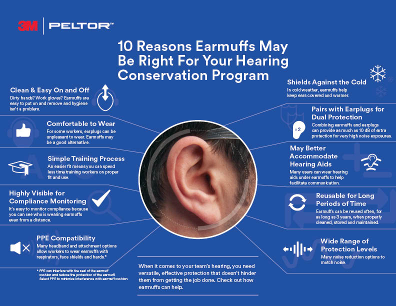 earmuffs  a key component of a hearing conservation program
