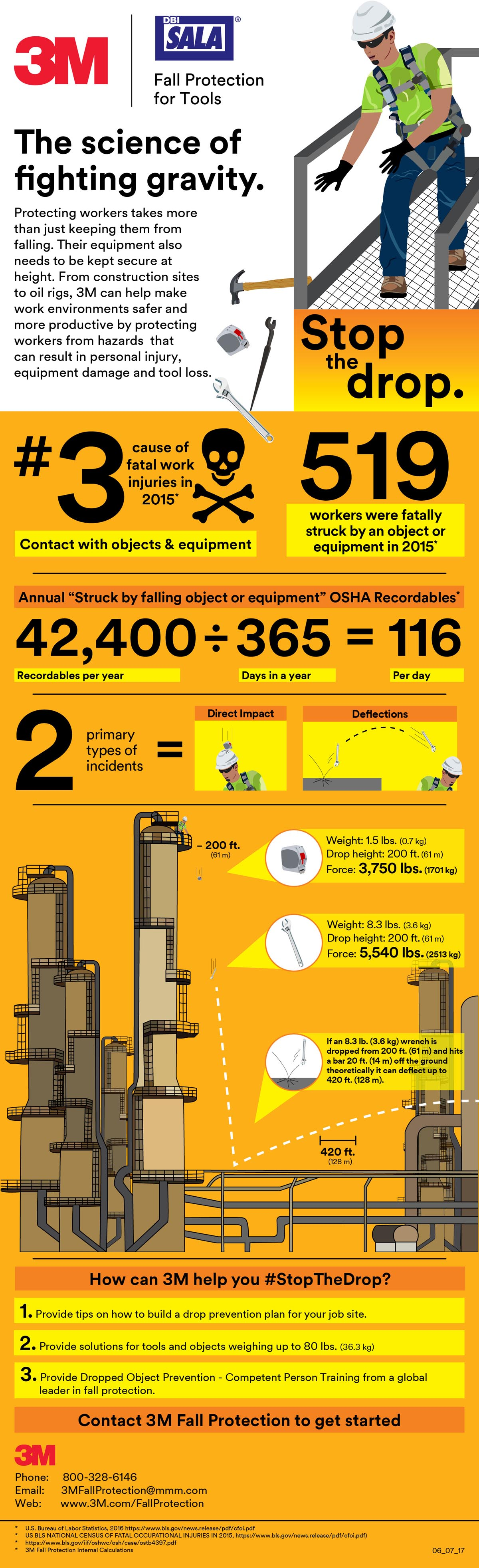 3M Fall Protection For Tools Infographic