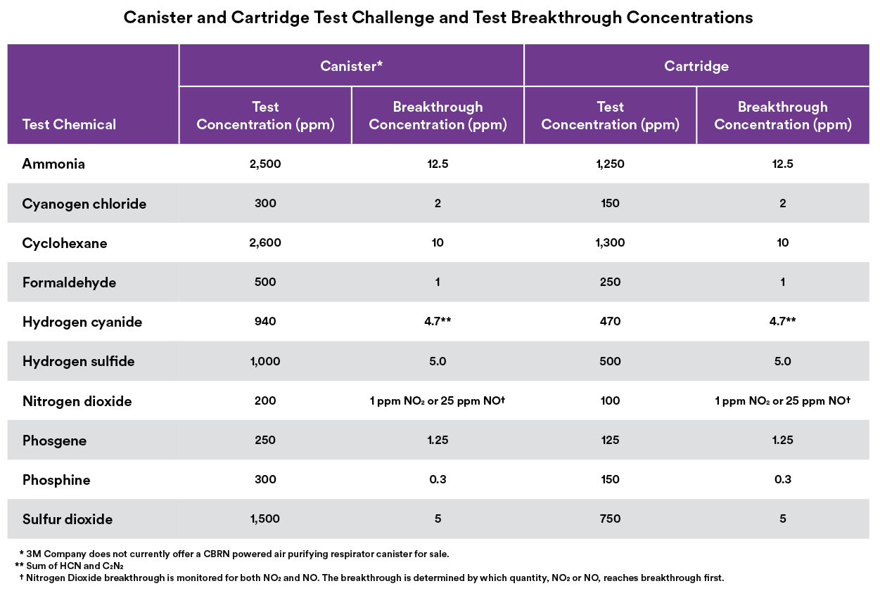 Canister_Cartridge Chart