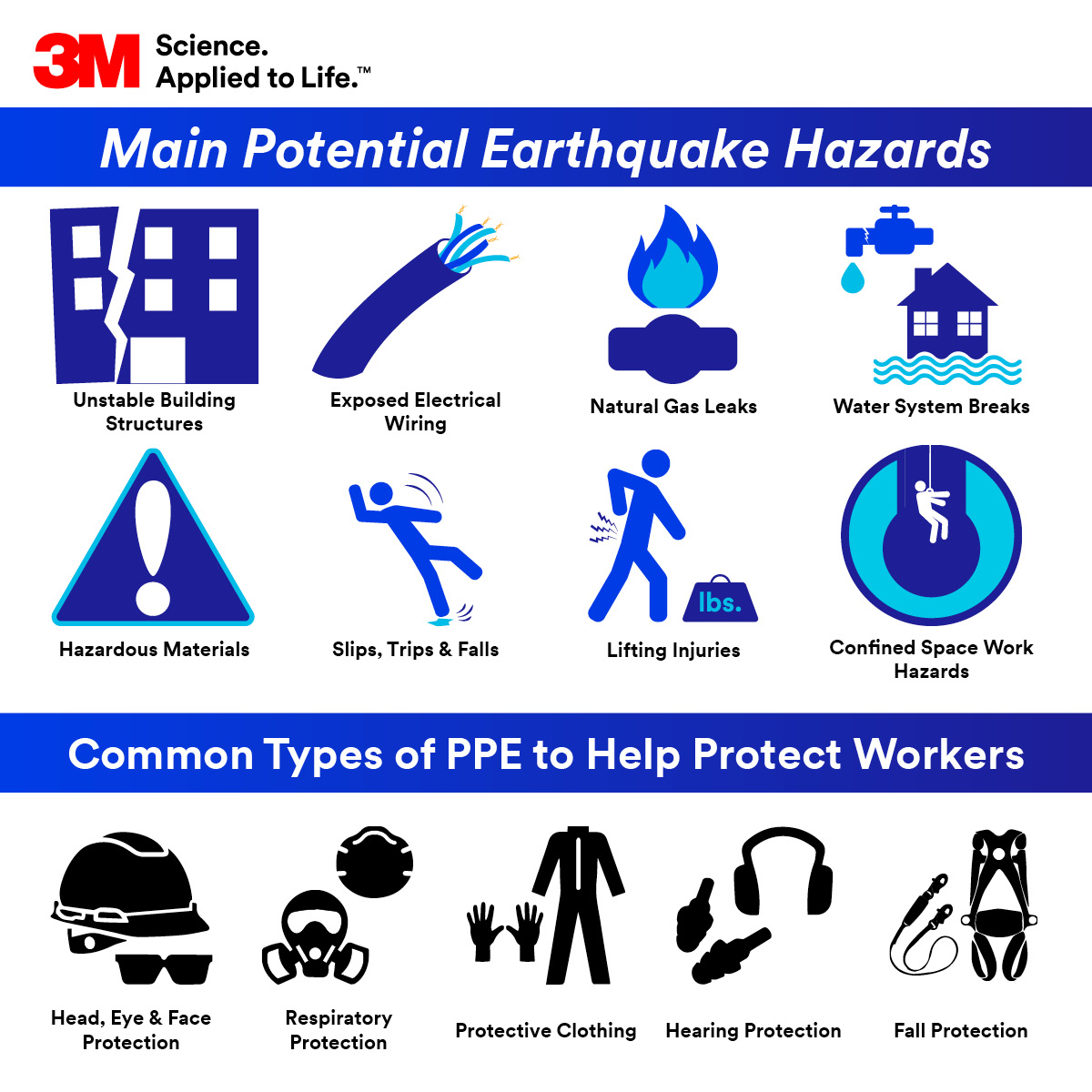 Earthquake Hazards Infographic