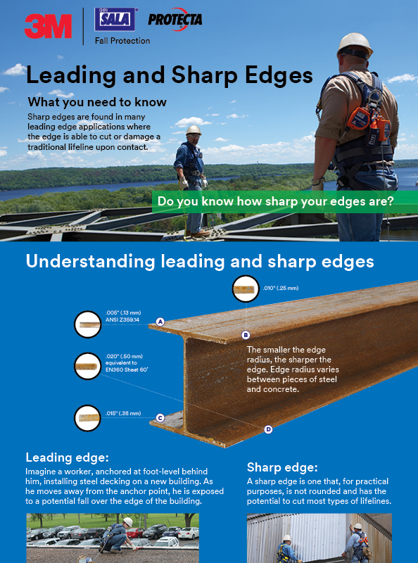 leading edges and sharp edges and what you need to know infographic