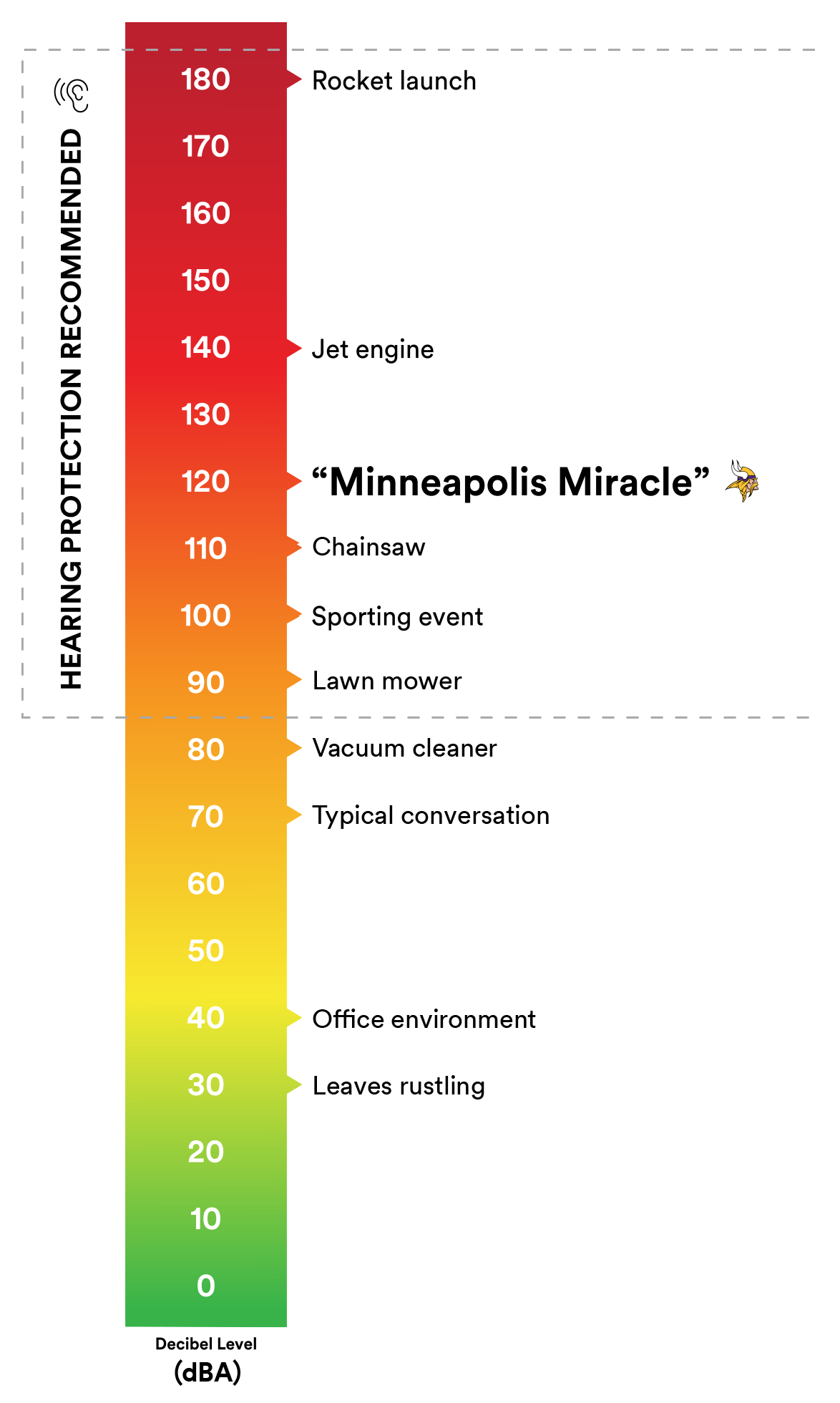 decibel level of various sounds that could be hazards to your hearing